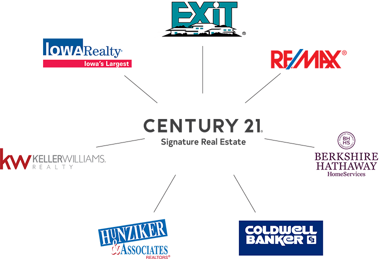 Get visibility with Iowa Realty, Berkshire Hathaway, Re/Max and more